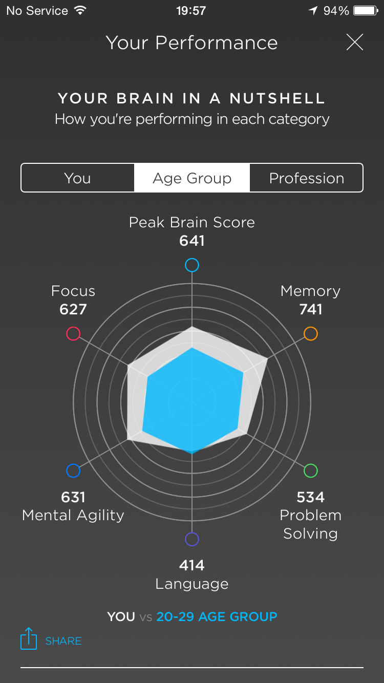 Best brain training app livelystate the app further breaks down your performance and gives you a peak brain score for every game you have played it even tells you which day of the week you ccuart Gallery